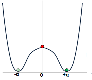 Δυναμική ενέργεια ή ενεργειακή πυκνότητα με κατοπτρική (αριστερά – δεξιά) συμμετρία για την εικονογράφηση του αυθόρμητου σπασίματος μιας συμμετρίας.