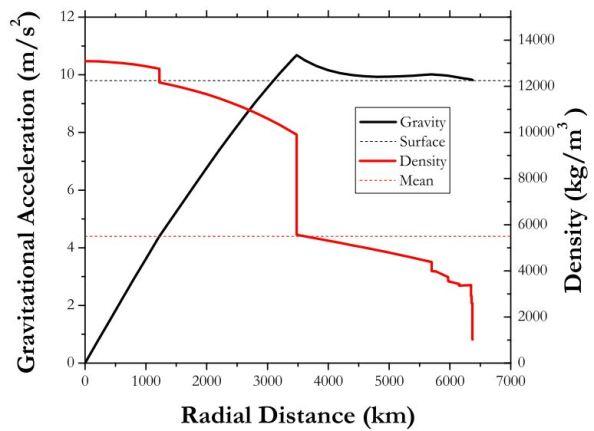 Η ένταση του βαρυτικού πεδίου (μαύρο χρώμα) και η πυκνότητα στο εσωτερικό της Γης (κόκκινο) συναρτήσει της απόστασης από το κέντρο της Γης σύμφωνα με το Preliminary Earth Reference Model (PREM)