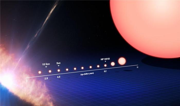 Η ζωή ενός άστρου σαν τον Ήλιο από την γέννησή του (αριστερά) μέχρι τη κατάληξή του σε ερυθρό γίγαντα (δεξιά)