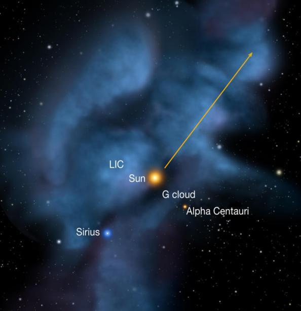 Ο Ήλιος κινείται μέσα στο Τοπικό Διαστρικό Σύννεφο (LIC), το οποίο βρίσκεται κοντά σε ένα δεύτερο νέφος (G). Το βέλος δείχνει την κατεύθυνση του Ήλιου σε σχέση με τα γειτονικά άστρα (P.C. Frisch, University of Chicago)