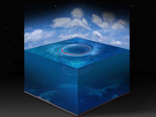 Μιλώντας μαθηματικά οι δίνες στους ωκεανούς μοιάζουν με τηις μάυρες τρύπες (Illustration: G. Haller / ETH Zurich)