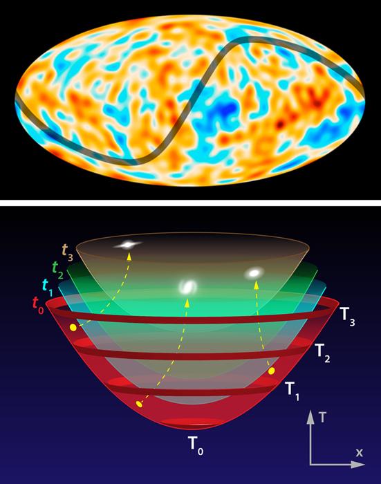 Η πάνω εικόνα δείχνει τον πλήρη χάρτη του ουρανού όπως τον είδε το Planck – αποκλίσεις στην κοσμική ακτινοβολία υποβάθρου σε μεγάλες κλίμακες είναι πιο έντονες στην δεξιά πλευρά του ουρανού και η κάτω εικόνα απεικονίζει την εξέλιξη του σύμπαντος σύμφωνα με τους Liddle και Cortês