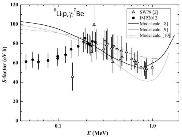 Ο αστροφυσικός παράγοντας S για την πυρηνική αντίδραση 6Li(p,γ)7Βe σε πολύ μικρές ενέργειες