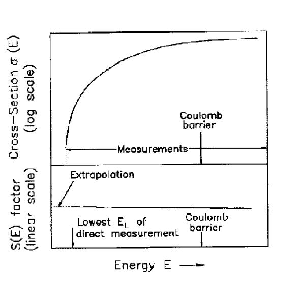 Πάνω: Η ενεργός διατομή συναρτήσει της ενέργειας (η κλίμακα στον κατακόρυφο άξονα είναι λογαριθμική) Κάτω: ο αντίστοιχος αστροφυσικός παράγοντας
