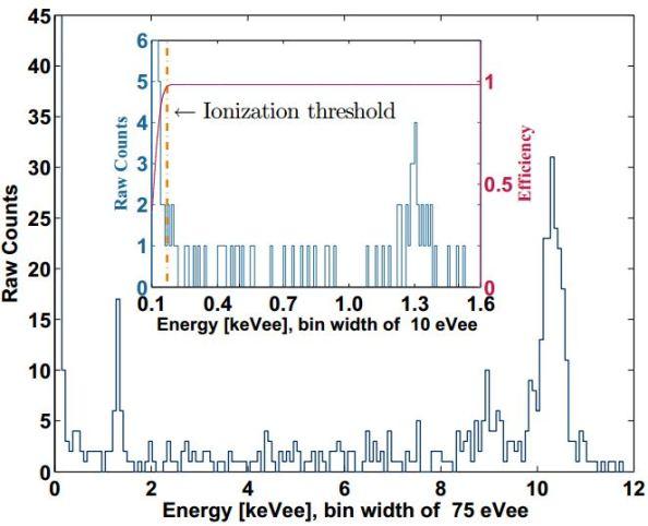 Φάσμα αναζήτησης γεγονότων WIMPs (Weakly Interacting Massive Particles)