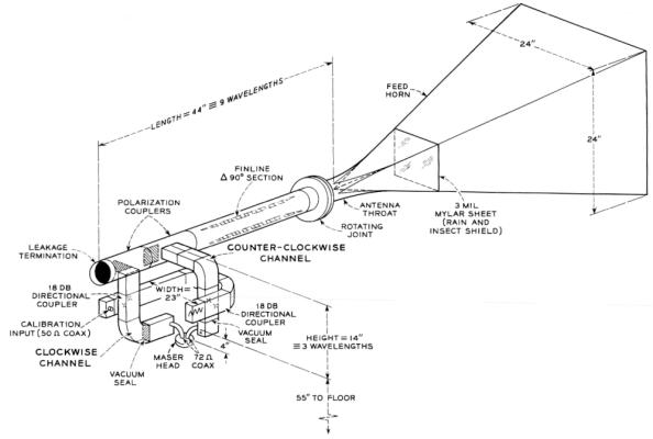 Διάγραμμα που περιλαμβάνει την κεραία που χρησιμοποίησε ο Ohm στις μετρήσεις του