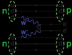 Διάγραμμα Feynman για την διπλή βήτα διάσπαση χωρίς εκπομπή νετρίνων, κατά την οποία δυο νετρόνια μετατρέπονται σε νετρόνια. Τα μόνα εκπεμπόμενα προϊόντα είναι δυο ηλεκτρόνια, τα οποία μπορούν να προκύψουν αν το νετρίνο και το αντινετρίνο είναι το ίδιο σωματίδιο (νετρίνο Majorana), έτσι ώστε το ίδιο νετρίνο να μπορεί να εκπεμφθεί και να απορροφηθεί από τον πυρήνα. Η ανίχνευση της διπλής βήτα διάσπασης θα επιβεβαιώσει το αν τα νετρίνα είναι σωματίδια Majorana.