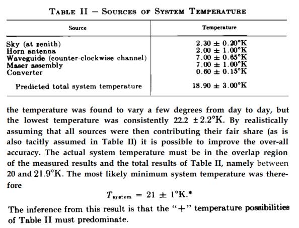 Απόσπασμα της δημοσίευσης του E. A. Ohm απ' όπου προκύπτει πως η θερμοκρασία είναι 3,3 Κ μεγαλύτερη από την προβλεπόμενη
