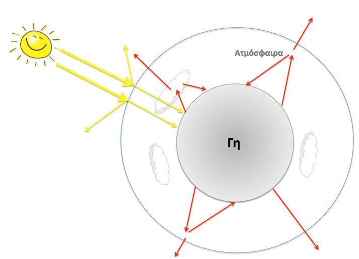 718b3a3fb2d Τι είναι το φαινόμενο του θερμοκηπίου; Είναι ευχή ή κατάρα;   physicsgg