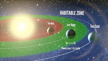 habitablezones450