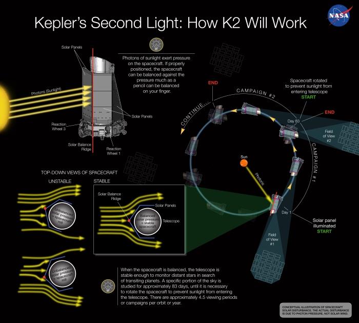H πίεση από το φως του Ήλιου θα μπορούσε να διασώσει το διαστημικό τηλεσκόπιο Κέπλερ