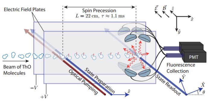 Η πειραματική διάταξη μέτρησης της ηλεκτρικής ροπής του ηλεκτρονίου