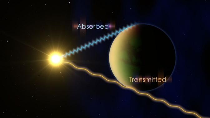 Για να προσδιοριστούν τα συστατικά της ατμόσφαιρας ενός εξωπλανήτη, όταν αυτός περνάει μπροστά από το άστρο του, οι αστρονόμοι εξετάζουν τα μήκη κύματος του φωτός που απορροφούνται από την ατμόσφαιρα του