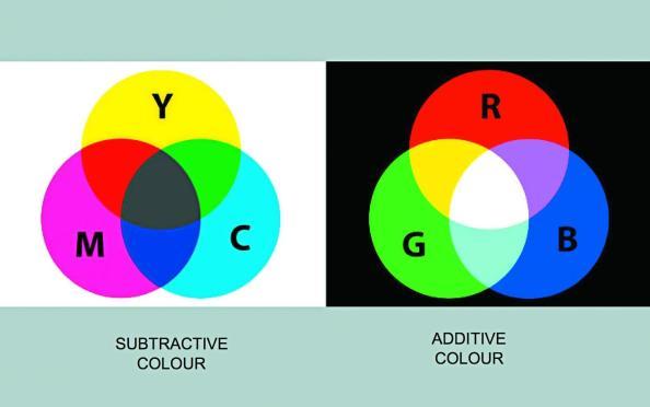 Τα τριχρωματικά συστήματα RGB και CMY