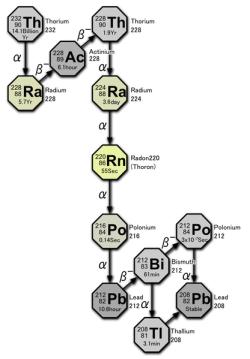Η αλυσίδα διάσπασης του Θορίου http://commons.wikimedia.org/wiki/File:Decay_chain(4n,Thorium_series).PNG