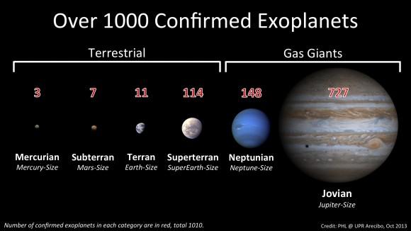 Mέχρι σήμερα έχουν ανακαλυφθεί πάνω από 1000 εξωπλανήτες