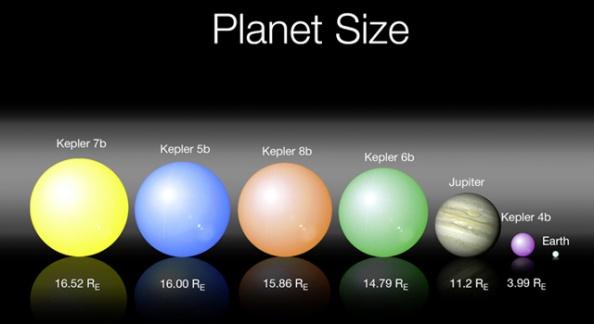 Kepler_first_five_exoplanet_size
