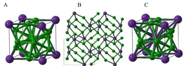 Κρυσταλλικές δομές του ΝaCl3 (A) και ΝaCl7 (B και C). Oμπλε σφαίρες παριστάνουν τα άτομα Νατρίου και οι πράσινες τα άτομα χλωρίου.
