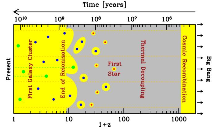 cosmology21cm