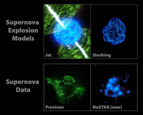 Με μπλε χρώμα η ακτινοβολία από το ραδιενεργό τιτάνιο-44 που κατέγραψε το NuStar