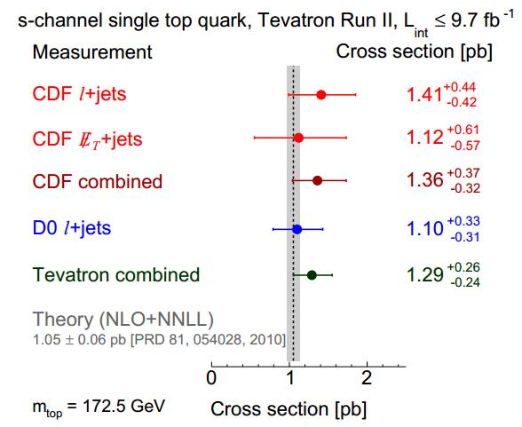 Η ενεργός διατομή παραγωγής του top κουάρκ διαμέσου του καναλιού s σε σύγκριση με τους θεωρητικούς υπολογισμούς