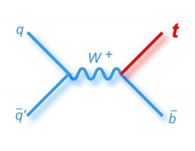 H διαδικασία κατά την οποία δημιουργείται ένα κορυφαίο (top) κουάρκ διαμέσου του καναλιού s.