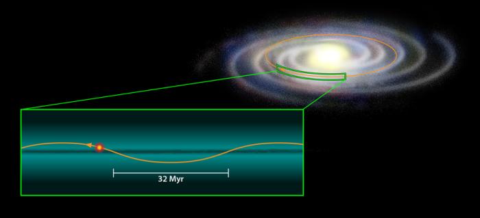 To ηλιακό μας σύστημα βρίσκεται σε τροχιά γύρω από το κέντρο του Γαλαξία μας, συμπληρώνοντας μια πλήρη περιστροφή κάθε 250 εκατομμύρια χρόνια περίπου. Κατά μήκος αυτής της διαδρομής, ταλαντώνεται πάνω και κάτω, διασχίζοντας το γαλαξιακό επίπεδο ανά 32 εκατομμύρια χρόνια περίπου. Εάν υπάρχει ένας δίσκος σκοτεινής ύλης κατά μήκος του γαλαξιακού επιπέδου, όπως φαίνεται στο σχήμα, τότε οι τροχιές κομητών και αστεροειδών που βρίσκονται στα όρια του ηλιακού μας συστήματος, διαταράσσονται εξαιτίας των βαρυτικών αλληλεπιδράσεων με τον δίσκο της σκοτεινής ύλης. Το αποτέλεσμα είναι ένα μέρος από αυτούς να κατευθύνονται προς τη Γη, γεγονός θα μπορούσε να εξηγήσει την περιοδική πτώση των σωμάτων αυτών στην Γη με τις ανάλογες καταστροφές.