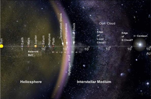Η διάταξη του ηλιακού συστήματος, συμπεριλαμβανομένου και του Νέφους Oort, σε λογαριθμική κλίμακα