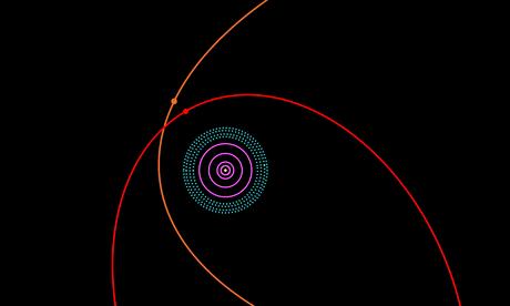 Η κόκκνη γραμμή σημειώνει την τροχιά του νέου αντικειμένου 2012 VP113, η πορτοκαλί την τροχιά της Sedna. Το μπλε αντιστοιχεί στη Ζώνη του Kuiper όπου βρίσκεται ο Πλούτωνας