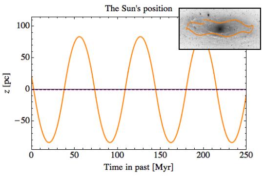 H απόσταση του ήλιου πάνω από το γαλαξιακό επίπεδο (σε παρσέκ) συναρτήσει του χρόνου (σε εκατομμύρια χρόνια).  Στην ένθετη εικόνα βλέπουμε το πως κινείται ο ήλιος γύρω από το γαλαξιακό κέντρο, ενώ ταυτόχρονα ταλαντώνεται κάθετα.