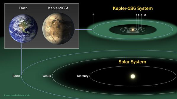 O εξωπλανήτης Kepler-186f σε σύγκριση με τη Γη