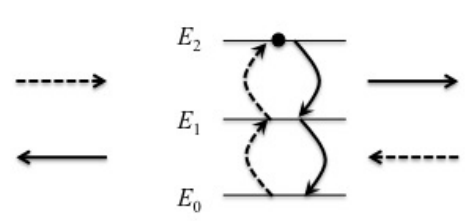 Δυο φωτόνια κατευθύνονται από αντίθετες κατευθύνσεις σε ένα άτομο και απορροφώνται από αυτό. Στη συνέχεια επανεκπέμπονται αποτελώντας ένα κβαντικό σύστημα: βρίσκονται σε σύμπλεξη. Το άτομο που απορροφά τα δυο φωτόνια αποτελεί μέρος ενός κρυστάλλου και γι αυτό δεν ανακρούεται. Έτσι, η συνολική ορμή των φωτονίων που επανεκπέμπονται προς αντίθετες κατευθύνσεις είναι μηδέν. Αν ανιχνευθεί το ένα από τα δύο φωτόνια τότε προσδιορίζεται και η κατεύθυνση του άλλου φωτονίου. Το φαινόμενο αυτό θα μπορούσε να χρησιμοποιηθεί σε ένα κβαντικό τηλεσκόπιο.