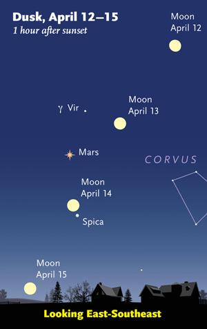 Sky & Telescope diagram