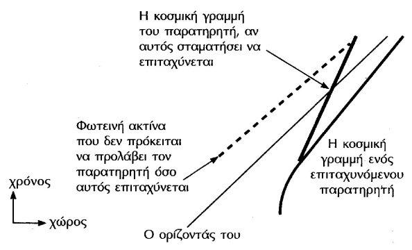 Με έντονη γραμμή βλέπουμε την κοσμική γραμμή ενός διαρκώς επιταχυνόμενου παρατηρητή. Πλησιάζει, δίχως ποτέ να συναντά, την διαδρομή μιας φωτεινής ακτίνας που εκφράζει τον ορίζοντά του, μιας και δεν μπορεί να δει τίποτα πέρα από αυτόν όσο συνεχίζει να επιταχύνεται. Πίσω από τον ορίζοντα του παρατηρητή βλέπουμε και τη διαδρομή μιας ακτίνας φωτός που δεν  τον φθάνει ποτέ. Βλέπουμε επίσης ποια θα είναι η τροχιά του παρατηρητή αν σταματήσει να επιταχύνεται: θα διαπεράσει τον ορίζοντά του και θα μπορέσει να δει από την άλλη πλευρά.