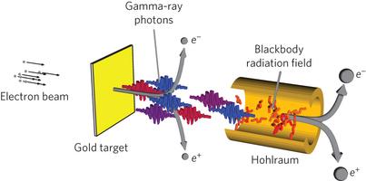 Η πειραματική διάταξη μετατροπής φωτός σε ύλη