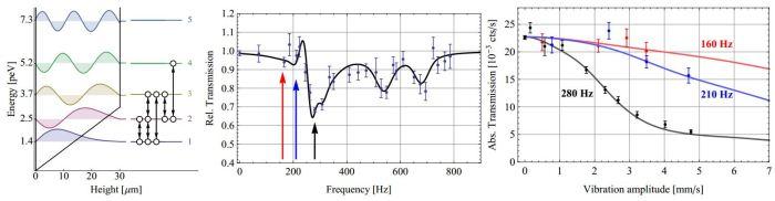 Αποτελέσματα της βαρυτικής φασματοσκοπίας συντονισμού των Jenke et al http://arxiv-web3.library.cornell.edu/pdf/1404.4099v1.pdf