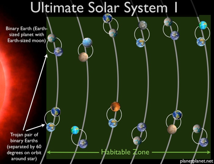 Ένας κόκκινος νάνος θα μπορούσε να διαθέτει 24 πλανήτες σαν τη Γη στην κατοικίσιμη ζώνη του