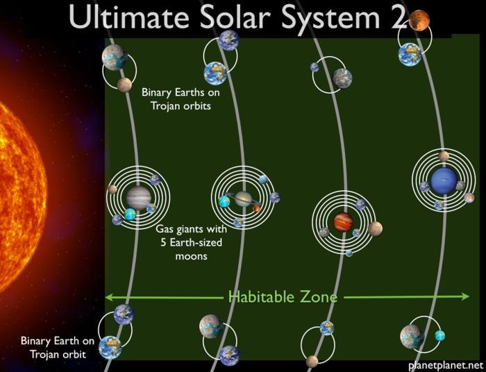 Ένα πλανητικό σύστημα με 4 αέριους γίγαντες πλανήτες θα μπορούσε να περιέχει 36 κατοικίσιμους πλανήτες