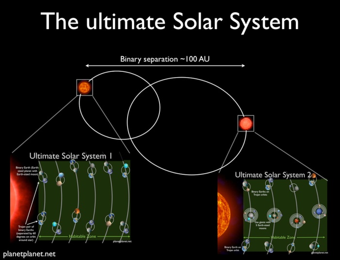 The ultimate solar system: a binary star system supporting 60 habitable planets
