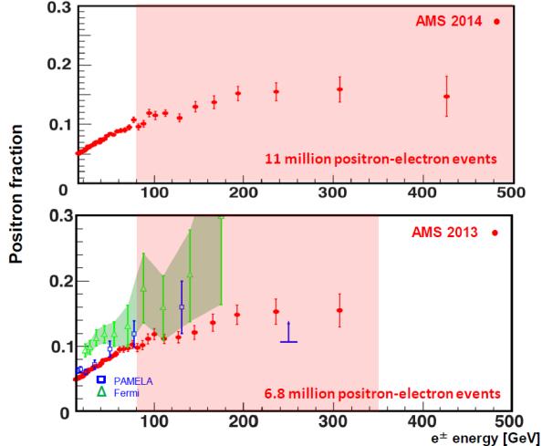 Tα νεώτερα αποτελέσματα του Άλφα Μαγνητικού Φασμτομέτρου, σε σύγκριση με τα περσινά