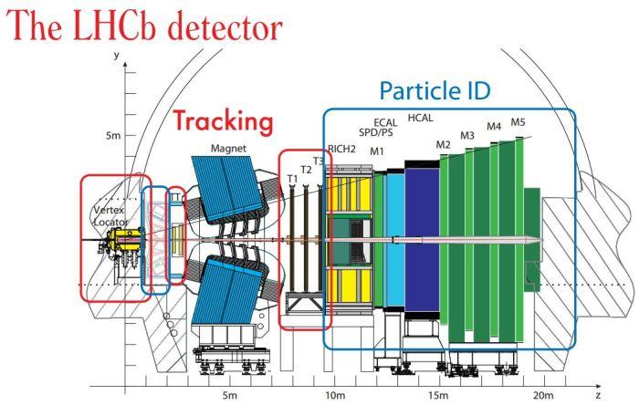 LHCb_detector