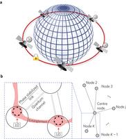quantum clock network