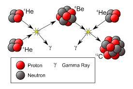 Αρχικά δυο πυρήνες ηλίου σχηματίζουν έναν πυρήνα βηρυλλίου. Στη συνέχεια ο πυρήνας βηρυλλίου ενώνεται με έναν πυρήνα ηλίου και σχηματίζει άνθρακα. Ο Fred Hoyle υπέθεσε ότι στο δεύτερο βήμα της διαδικασίας υπάρχει συντονισμός