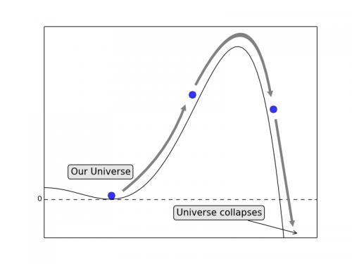 Το σύμπαν μας βρίσκεται σε μια «κοιλάδα» δυναμικού ενός πεδίου, που συνδέεται με την συμπεριφορά του μποζονίου Higgs. Υπάρχει επίσης μια βαθύτερη κοιλάδα, αλλά το σύμπαν μας εμποδίζεται στο εισέλθει σ' αυτήν από τον μεγάλο «λόφο». Κατά την περίοδο του αρχέγονου κοσμικού πληθωρισμού, σύμφωνα με τα αποτελέσματα του πειράματος BICEP2, το σύμπαν θα μπορούσε να αποκτήσει την κατάλληλη «ώθηση» ώστε να διαβεί στην επόμενη βαθύτερη κοιλάδα, που θα προκαλούσε την κατάρρευσή του σε λιγότερο από ένα δευτερόλεπτο.