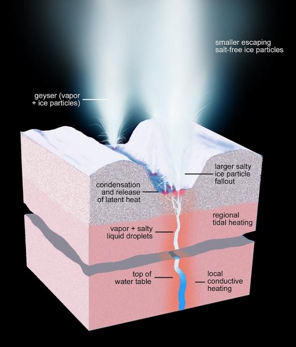 Καλλιτεχνική απόδοση μιας δομής του παγωμένου φλοιού του Εγκέλαδου κάτω από έναν πίδακα (Image Credit: NASA Ινστιτούτου / JPL-Caltech / Space Science)