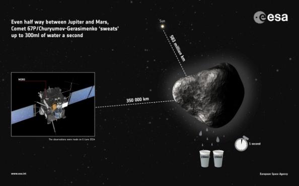 Comet67P_MIRO_water_infographic_625
