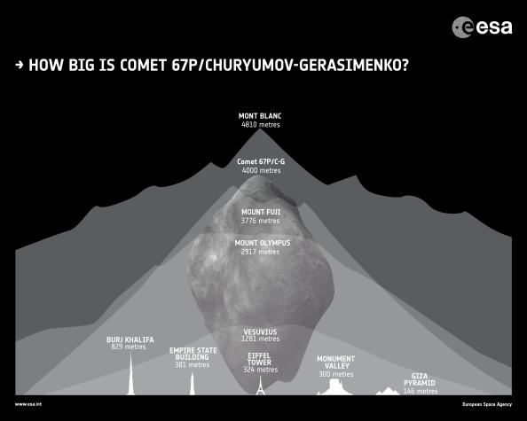esa-rosetta_how-big-is_comet_67P