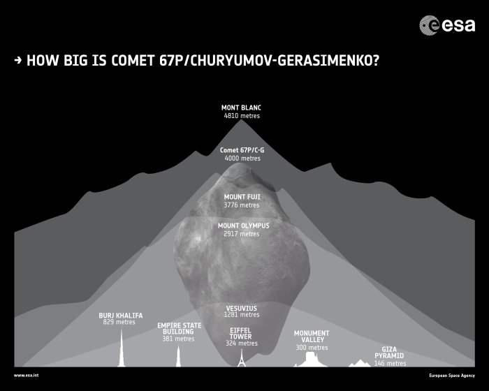 esa-rosetta_how-big-is_comet_67P
