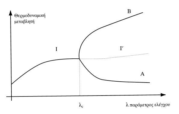 Διακλαδώσεις και τάξη. Στο κρίσιμο σημείο λC η αρχική λύση (I) γίνεται ασταθής(Ι´) και εμφανίζονται δυο νέες ευσταθείς λύσεις/κλάδοι που αντιστοιχούν στην εμφάνιση τάξης.