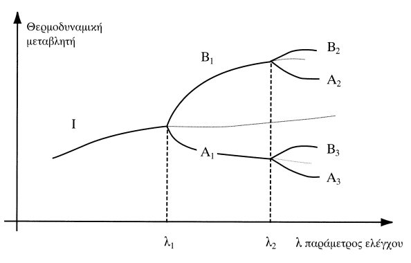 Η Μη Αντιστρέψιμη Τάξη μέσω Διακυμάνσεων. Η επιλογή των διαδρομών Αi, Βi στα κρίσιμα σημεία λi, i=1, 2, … δεν είναι αιτιοκρατική, αλλά εξαρτάται από τις διακυμάνσεις. Οι διαφορετικές δυνατές διαδρομές όπως Ι, Β1, A2, ... και η Ι, Α1, Β3, ... επιλέγονται πιθανοκρατικά με μη αντιστρέψιμο τρόπο.